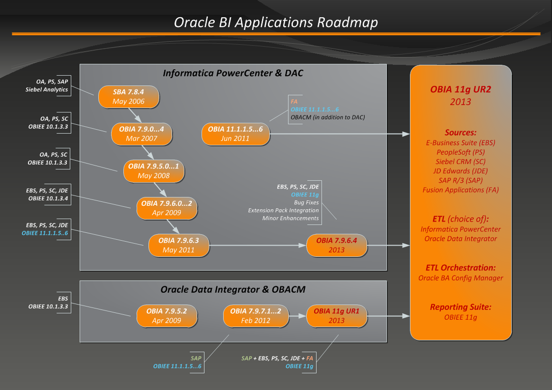 Oracle BI Applications Roadmap